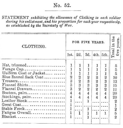 Clothing Allowance